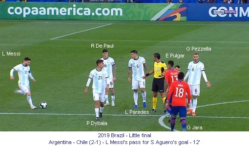CA_01330_2019_Little final_Argentina_Chile_L_Messi_s_pass_for_S_Aguero_s_goal_12_1_en.jpg