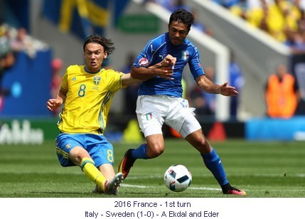CE_00925_2016_1st_turn_Italy_Sweden_A_Ekdal_and_Eder_1_en.jpg