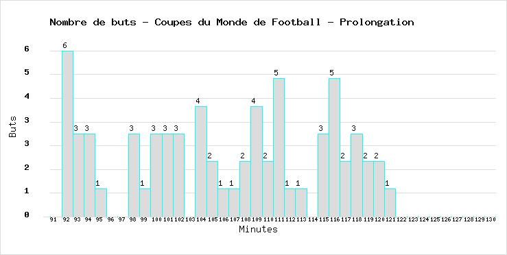 Total of goals marked during the extra time in all Football European Nations Cups