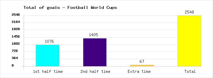 Total of goals marked in all the Football European Nations Cups