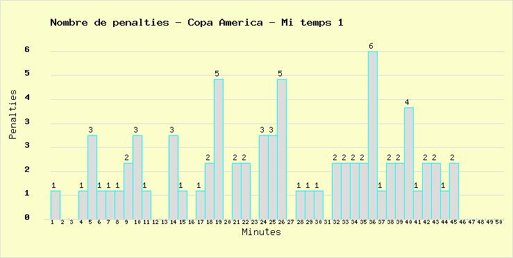 Total of penalties marked during the 1st half time in all Football European Nations Cups