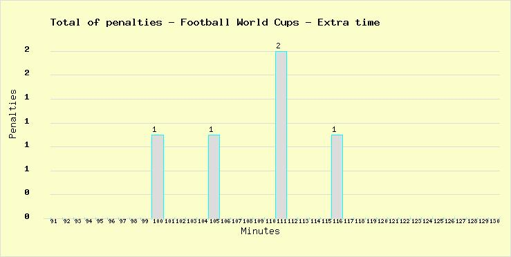 Total of penalties marked during the extra time in all Football European Nations Cups