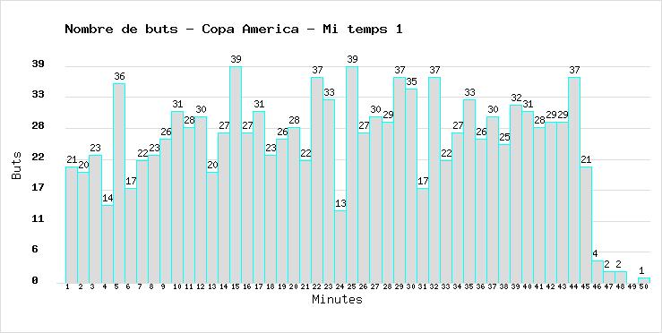 Total of goals marked during the 1st half time in all Football World Cups
