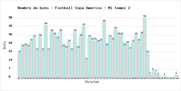 Total of goals marked during the 2nd half time in all Football World Cups