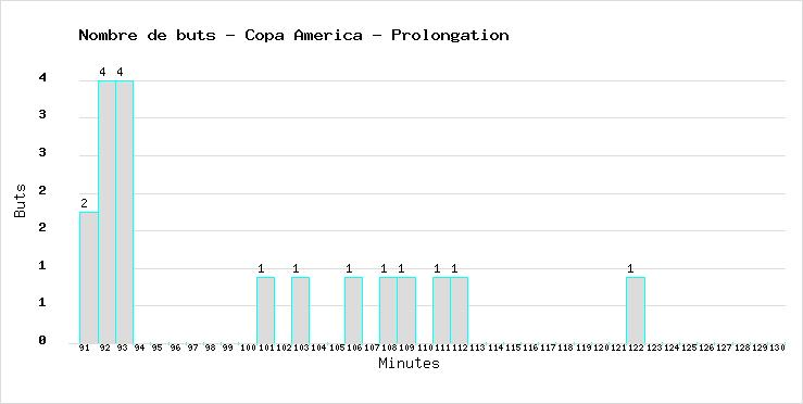 Total of goals marked during the extra time in all Football World Cups