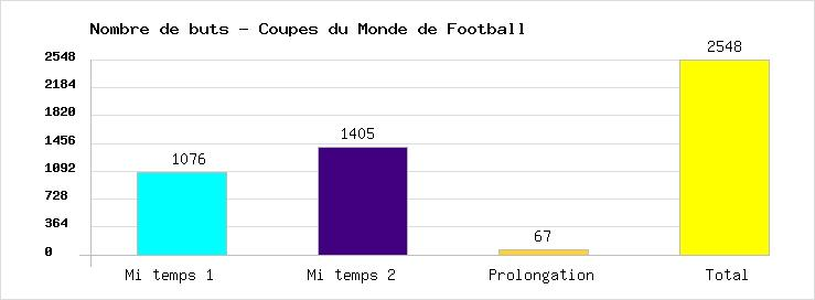 Total of goals marked in all the Football World Cups