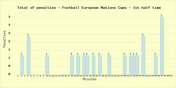 Total of penalties marked during the 1st half time in all Football World Cups