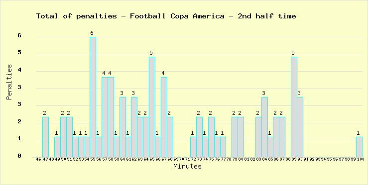 Total of penalties marked during the 2nd half time in all Football World Cups