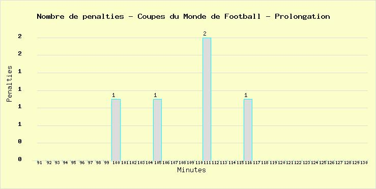 Total of penalties marked during the extra time in all Football World Cups